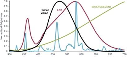Bulb Spectrum Chart